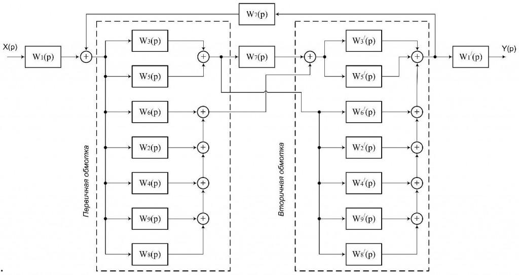 Рисунок 2 – Структурная схема трансформатора Тесла