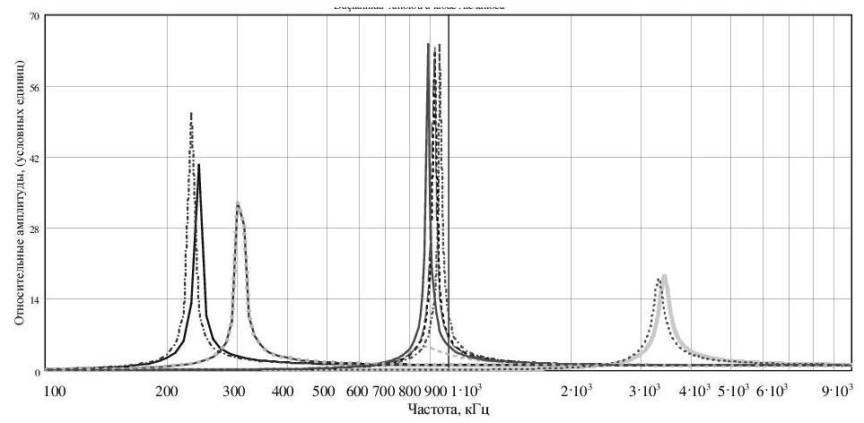 Рисунок 3 – Графическая интерпретация резонансных явлений в первичной обмотке трансформатора Тесла