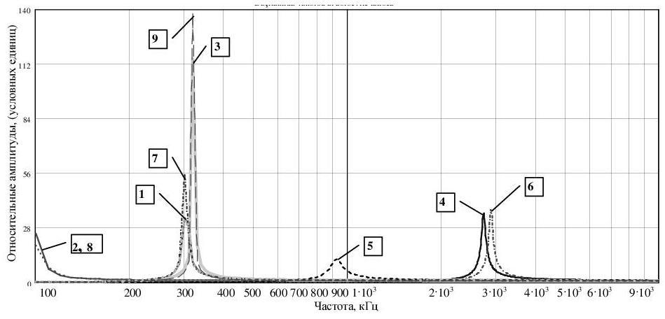 Рисунок 4 – Графическая интерпретация резонансных явлений во вторичной обмотке трансформатора Тесла