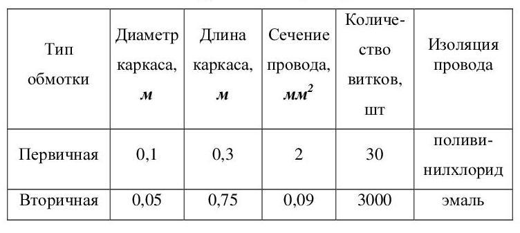 Конструктивные параметры