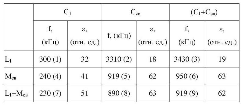 Таблица 2 - Резонансные частоты в первичной обмотке