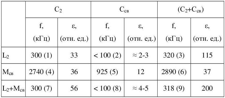 Таблица 3 - Резонансные частоты во вторичной обмотке
